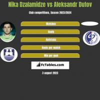Nika Dzalamidze vs Aleksandr Dutov h2h player stats