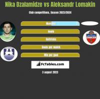 Nika Dzalamidze vs Aleksandr Lomakin h2h player stats