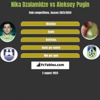 Nika Dzalamidze vs Aleksey Pugin h2h player stats