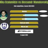 Nika Dzalamidze vs Alexsandr Manukovskiy h2h player stats