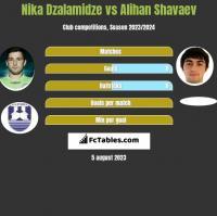 Nika Dzalamidze vs Alihan Shavaev h2h player stats
