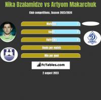 Nika Dzalamidze vs Artyom Makarchuk h2h player stats
