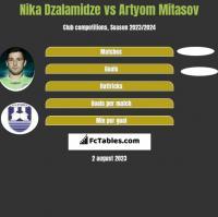 Nika Dzalamidze vs Artyom Mitasov h2h player stats