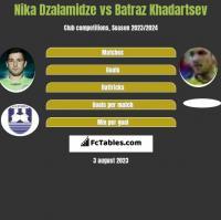Nika Dzalamidze vs Batraz Khadartsev h2h player stats