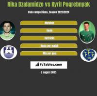 Nika Dzalamidze vs Kyril Pogrebnyak h2h player stats