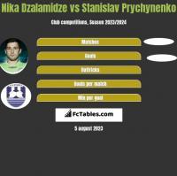 Nika Dzalamidze vs Stanislav Prychynenko h2h player stats