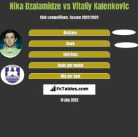 Nika Dzalamidze vs Vitaliy Kalenkovic h2h player stats