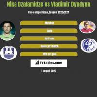 Nika Dzalamidze vs Vladimir Dyadyun h2h player stats
