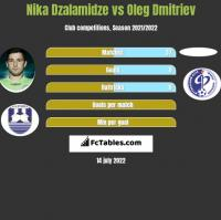 Nika Dzalamidze vs Oleg Dmitriev h2h player stats