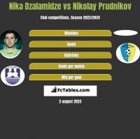 Nika Dzalamidze vs Nikolay Prudnikov h2h player stats