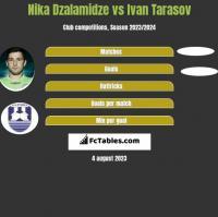 Nika Dzalamidze vs Ivan Tarasov h2h player stats