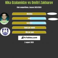 Nika Dzalamidze vs Dmitri Zakharov h2h player stats