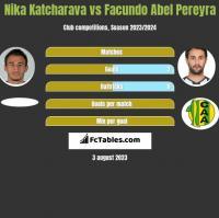 Nika Katcharava vs Facundo Abel Pereyra h2h player stats