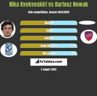 Nika Kvekveskiri vs Bartosz Nowak h2h player stats