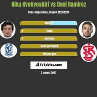 Nika Kvekveskiri vs Dani Ramirez h2h player stats