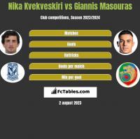 Nika Kvekveskiri vs Giannis Masouras h2h player stats