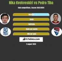 Nika Kvekveskiri vs Pedro Tiba h2h player stats