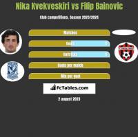 Nika Kvekveskiri vs Filip Bainovic h2h player stats