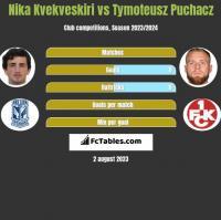Nika Kvekveskiri vs Tymoteusz Puchacz h2h player stats
