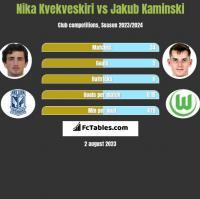 Nika Kvekveskiri vs Jakub Kaminski h2h player stats