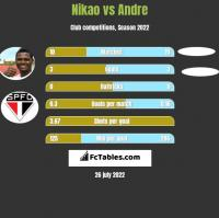 Nikao vs Andre h2h player stats