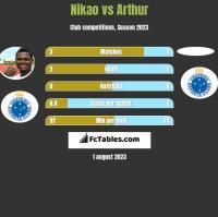 Nikao vs Arthur h2h player stats