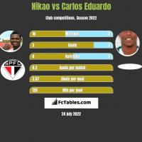 Nikao vs Carlos Eduardo h2h player stats