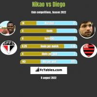 Nikao vs Diego h2h player stats