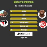 Nikao vs Geuvanio h2h player stats