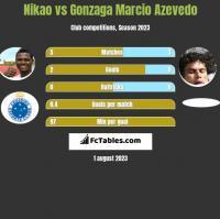 Nikao vs Azevedo h2h player stats