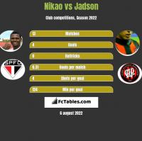 Nikao vs Jadson h2h player stats