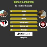Nikao vs Jonathan h2h player stats