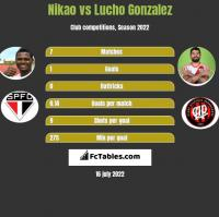 Nikao vs Lucho Gonzalez h2h player stats