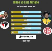 Nikao vs Luiz Adriano h2h player stats