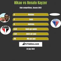 Nikao vs Renato Kayzer h2h player stats