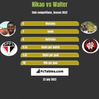 Nikao vs Walter h2h player stats