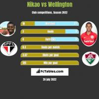 Nikao vs Wellington h2h player stats