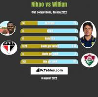 Nikao vs Willian h2h player stats