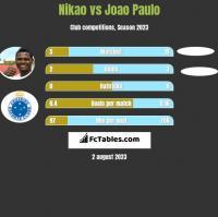 Nikao vs Joao Paulo h2h player stats