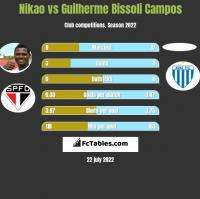 Nikao vs Guilherme Bissoli Campos h2h player stats
