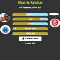 Nikao vs Baralhas h2h player stats