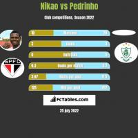 Nikao vs Pedrinho h2h player stats