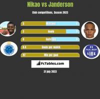 Nikao vs Janderson h2h player stats