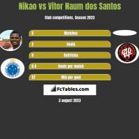Nikao vs Vitor Naum dos Santos h2h player stats