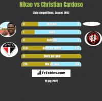 Nikao vs Christian Cardoso h2h player stats