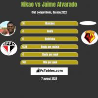 Nikao vs Jaime Alvarado h2h player stats
