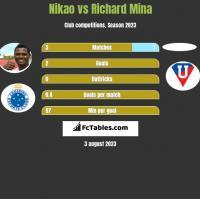 Nikao vs Richard Mina h2h player stats