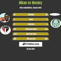 Nikao vs Wesley h2h player stats