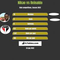 Nikao vs Reinaldo h2h player stats