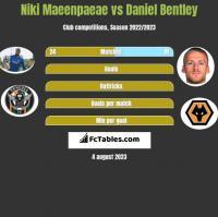 Niki Maeenpaeae vs Daniel Bentley h2h player stats